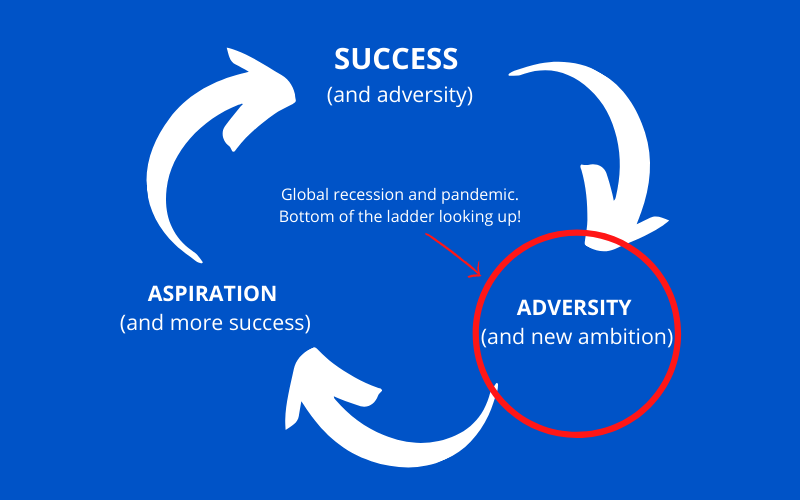 SUCCESS, ADVERSITY AND ASPIRATION IMAGE (1)